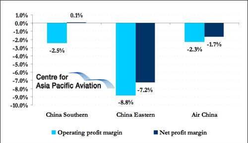 financial analysis on china eastern airline company