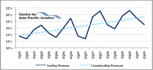 ancillary revenue analysis Learn how ancillary sales work, the impact on airline and distribution systems,  and how to develop ancillary revenue.