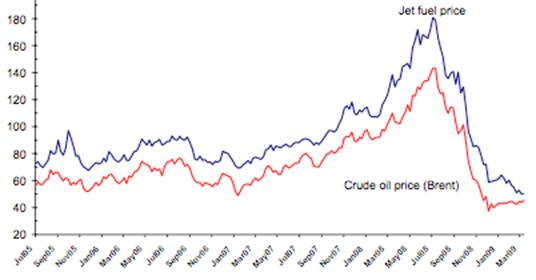 Jet fuel price volatility returns | CAPA
