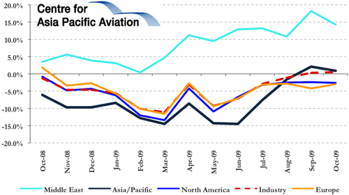 global economic crisis impact on aviation industry Impact analysis: the adverse effects of falling oil price in the annual decline since the global financial crisis a real problem for the airline industry.