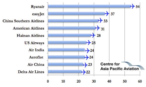 Livraisons d'avions - Page 2 AircraftDeliveries