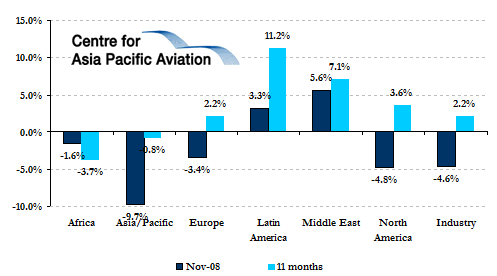 Global aviation industry