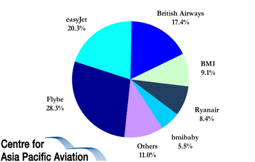 Flybe Group PLC (FLYB.L)