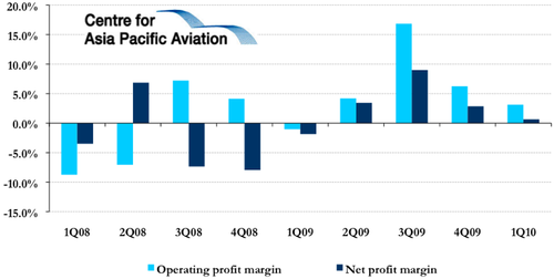 Alaska posts unusual 1q profits capa centre for aviation for Bureau transportation statistics