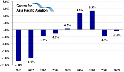 Us airline outlook fundamental restructuring is in the for Bureau transportation statistics