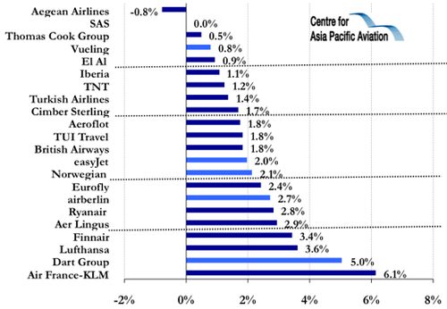 an analysis of financial status of british airways With valentine's day just around the corner british airways helped a royal navy hero pull off the proposal o iag/financial results aviation sources student.