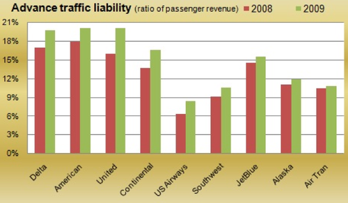 Passenger airlines - Statistics & Facts