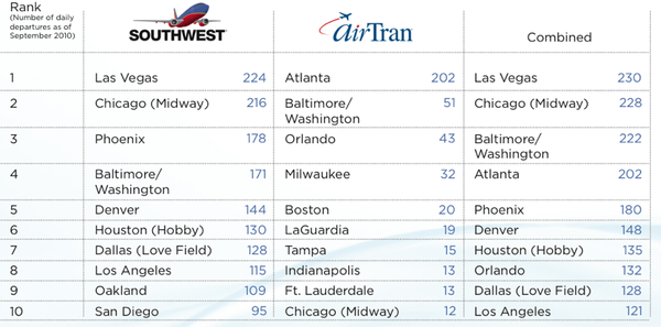 Southwest Acquires AirTran: Six Reasons This is a Great Move
