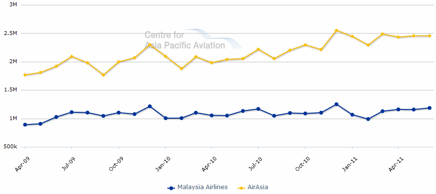 comparison between malaysia airlines and airasia The differences between the airasia and malaysia airlines disappearances airlines & airports rich thomaselli december 29, 2014 for the second time in less than 10 months, in the same general area of southeast asia, an airliner has disappeared.
