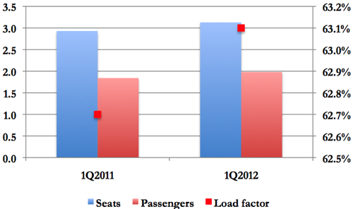 revenue model analysis of passenger traffic In march revenue passenger north american airlines' international traffic was up in march compared to a year ago24% air passenger market analysis.