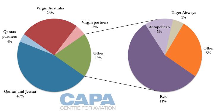 Qantas market analysis