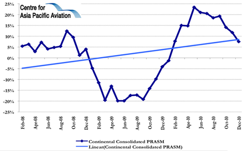 profitability analysis at continental airlines The adp provides a basic set of data and analysis  as well as for comparison purposes with other companies examined by the airline data  continental airlines.