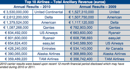 profitability analysis at continental airlines Since both united and continental airlines  they must then use their regression results to forecast operating costs and conduct a profitability analysis to.