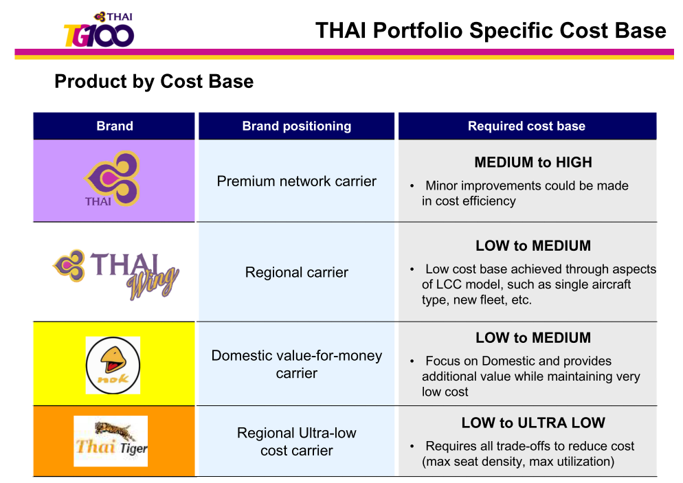 thai airways crm strategy Bangkok, july 24 (reuters) - thai airways international pcl's board on thursday approved a restructuring plan aimed at cutting costs and strategising routes to help return the loss-making.