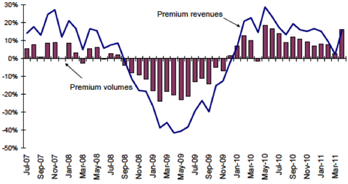 Premium demand to remain soft in coming months iata capa for Premium on demand