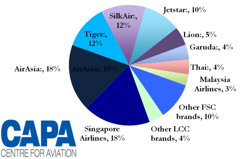 Singapore Airlines regional unit SilkAir poised for rapid ...