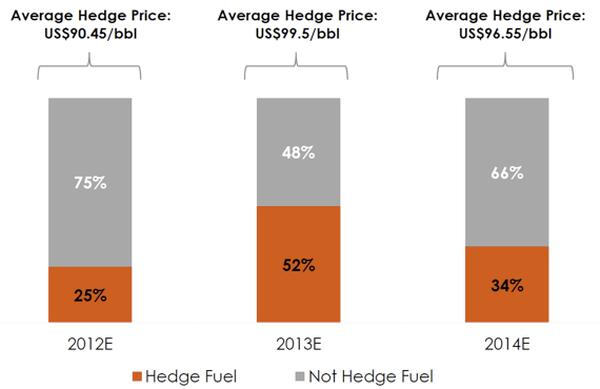 fuel hedging in the airline industry The cost of jet fuel is an important issue for airline companies because it affects   over non-hedging airlines though aviation is not an actively hedging industry.