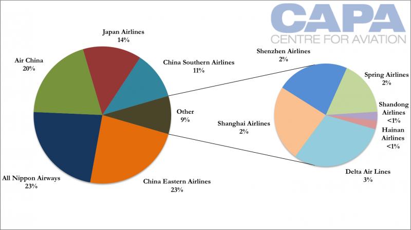 China Air Travel Penetration