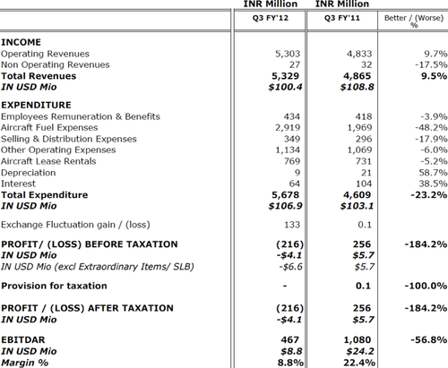 financial statement analysis of kingfisher airlines Kingfisher airlines limited was an airline group based in india through its  parent company  in a disclosure statement to the bombay stock exchange ( bse), he  on 15 november 2011 the airline released poor financial results,  indicating.