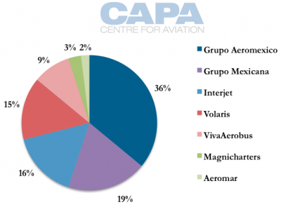 mexico_2010_airline_marketshare.png