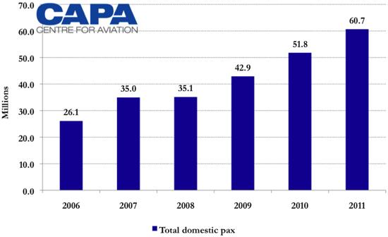 Air Travel Industry Revenue