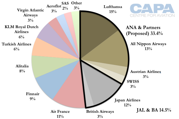 oligopoly market of british airways Market where there are only handful of what are the major reasons why firms in an oligopoly might enter british airways was found guilty of.