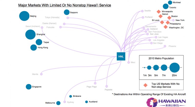 Hawaiian Airlines tops off rapid expansion with plans for