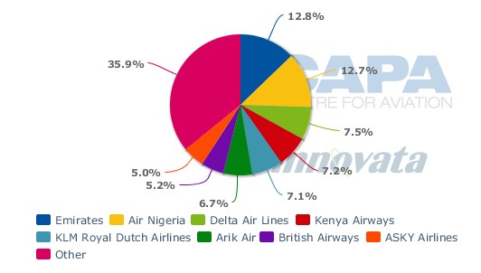 ratio analysis of kenya airways Last week, it emerged that air mauritius is courting kenya airways (kq), south african airways (saa) and rwandair over the formation of a new regional alliance.