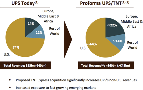 Ups takes long view of europe in making its long awaited run at tnt ups takes long view of europe in making its long awaited run at tnt ccuart Choice Image