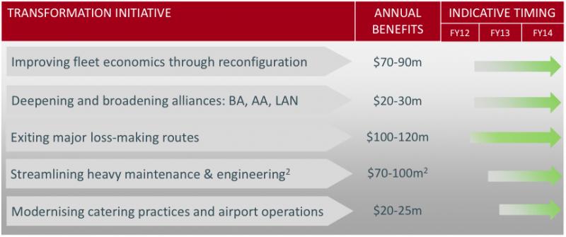 Qantas and emirates strategic alliance analysis