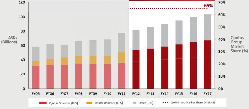 A market analysis of qantas airways limited