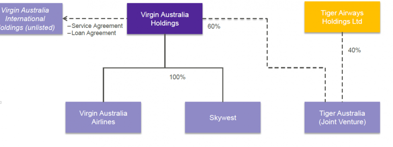 virgin australia holdings ltd situational analysis On 11 april 2013, virgin australia holdings completed its acquisition of regional airline skywest airlines skywest was then renamed virgin australia regional airlines.