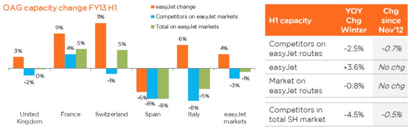 easyjet market analysis Analysis capa tv reports you must be getting things right if stelios has gone quiet easyjet has a total market share of around 20% by number of seats.