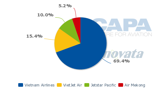 global low cost airline market to 2018 Revenue drivers of capacity, passenger yield, load factor, ancillary and other revenues, and cargo, (rasm) cost drivers of labor and fuel, (casm) profitability and margins worldwide capacity trends in asia/oceana, north america, europe, africa/middle east, and latin america for the global airline industry hot topics of brexit, breaking the .