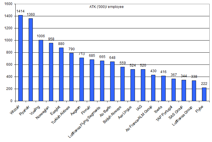 employee relations analysis of uk airline Development, in terms of an increase of the number of employees and   secondary data analysis and an in-depth interview with airports officials as the  method  examined development of the air services at uk and irish airports  since 1998 to assess  and benefits and potential drawbacks caused by the  lccs operations.