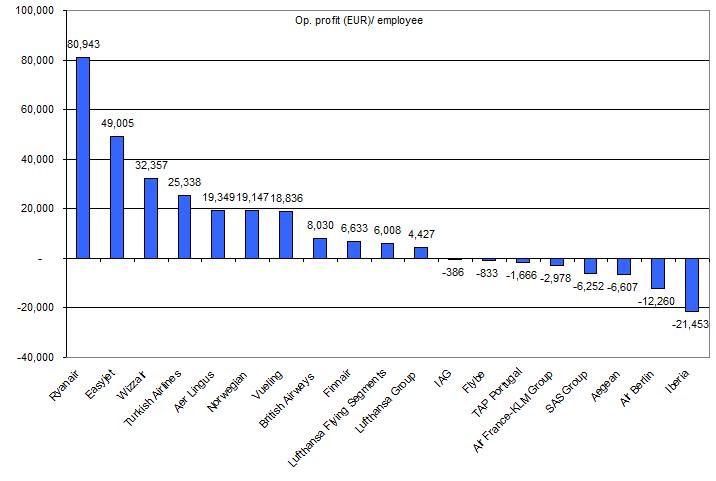 European airline labour productivity: CAPA rankings   CAPA   716 x 481 png 12kB