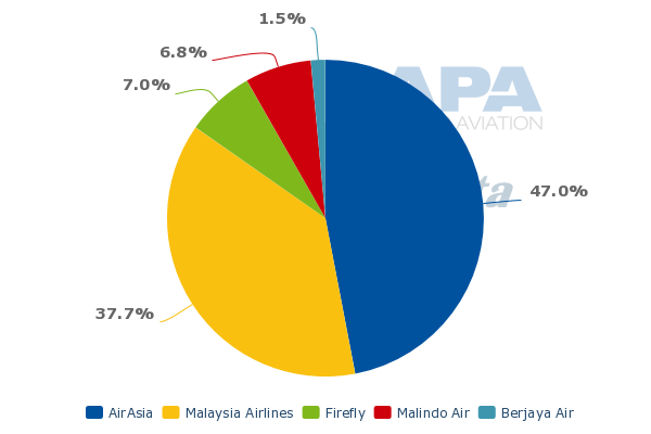 how to buy airasia shares