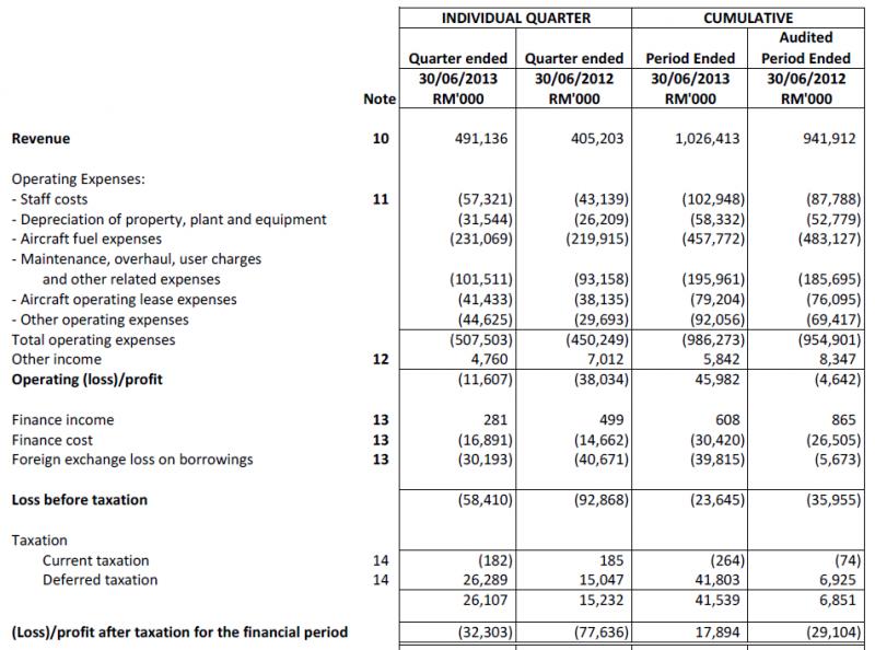 airasia financial performance