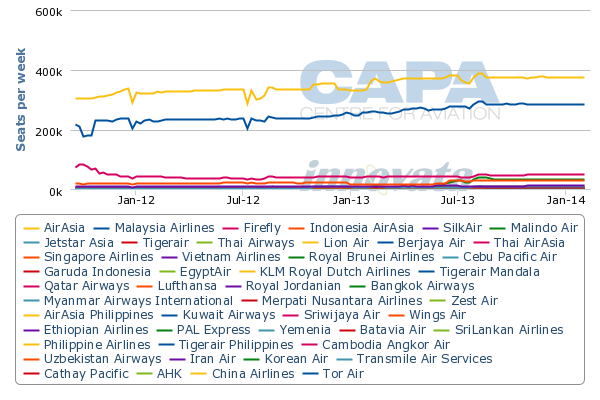 trend analysis airasia and mas View airasia presentations online airasia also responded to mas's pricing strategy market trend with technical analysis - market trend with.