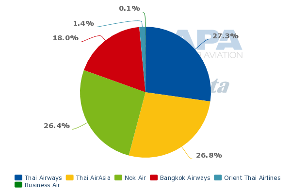 industry rivalry of air asia Porter's 5 forces analysis on air asia  the high numbers of competitors in the industry also decrease air asia's customer loyalty most of the travelers prefer.