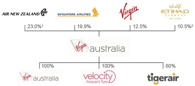 organisation structure for virgin airlines Virgin atlantic airlines: employee motivation, leadership and organisational culture concepts of employee motivation, leadership, and organisational culture.