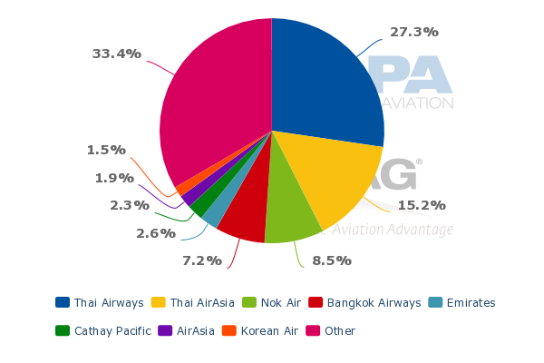 malaysia airlines target market Marketing / advertising mobile  malaysia airlines mango monarch norwegian  america's popular image as the hip and edgy airline in the north american market.