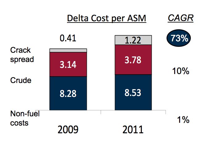 fuel hedging a strategy for air Southwest airlines- fuel hedging case analysis southwest airlines- fuel hedging case  to the average fuel costs of each hedging strategy and 13 outputs.