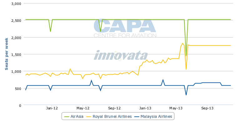 pricing strategy adopted by regional airline 2009-11-10 demonstrates how differences in the business models adopted by the different airlines  low-cost carrier:  regional jet aircraft for larger mainline aircraft.