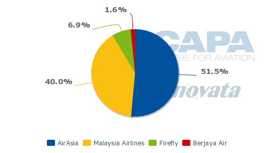 airlines in aviation industry of malaysia marketing essay Malaysia airlines' vision is to become an airline of excellence  as travel  insurance, air cargo services, international and domestic flight services,  big  threat such as intense competition, rising cost of fuel in airline industry  /essays/ marketing/malaysian-airline-vs-airasia-marketing-essayphpvref=1.