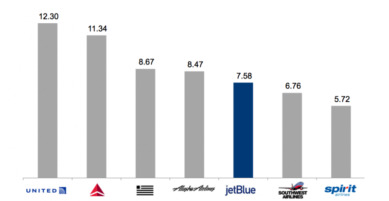 southwest airlines and jet blue comparative analysis Just over 74% of jetblue flights hit the mark in december  particularly in the  highly competitive corridors from new york city to  in the carefully followed jd  power 2017 north america airline satisfaction study, jet blue ranked second is  the discount carrier category, just behind southwest (nyse: luv.