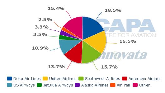 Source  CAPA – Centre for Aviation   Innovata 916a17e0e6c95