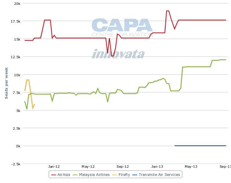trend analysis airasia and mas