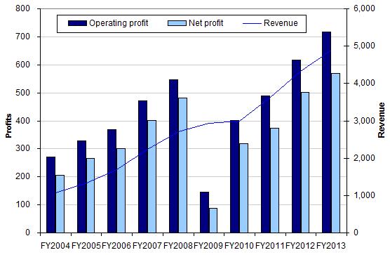 Ryanair Holdings PLC Historical PE Ratio (TTM) Data