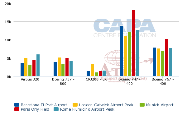 Aena high airport charges deter traffic at spain s for Ryanair barcelona paris orly